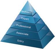 Пирамида сертификация сертификация товаров сколько стоит