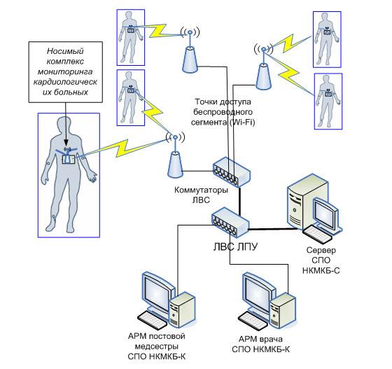 Типовая схема применения НКМКБ
